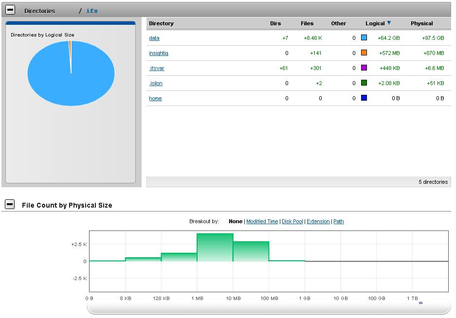 Insightiq Isilon Monitoring Extravaganza Faststorage
