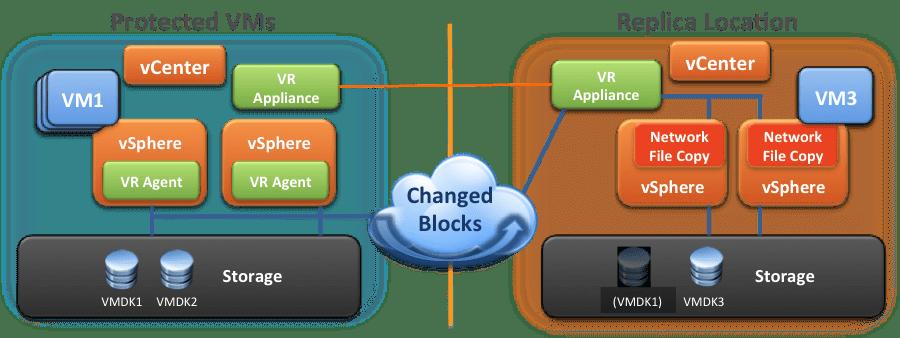 Upgrading to ESXi 6 5U1: Conflicting VIBs - FastStorage